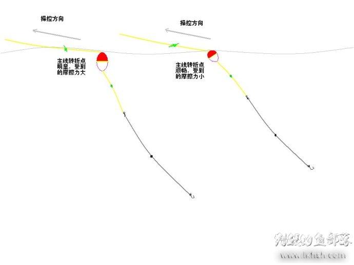 浮游矶钓基础知识之三十七:横向流水操控钓组的方法