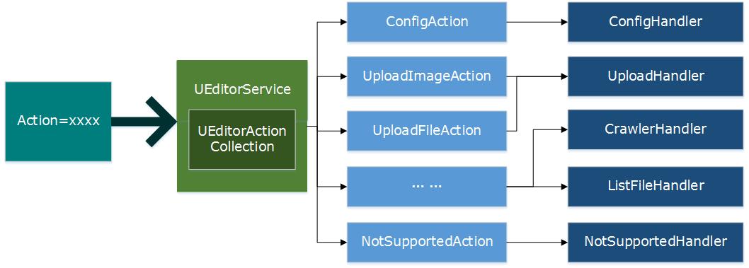 在ASP.NET Core中使用百度在线编辑器UEditor