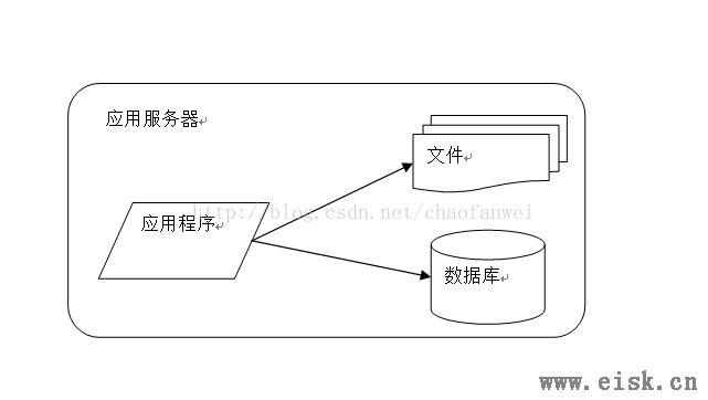 大型网站技术架构(一)--大型网站架构演化